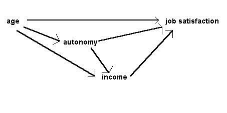 Principles of path analysis figure 3 input diagram of causal relationships in the job survey after bryman cramer 1990 ccuart Gallery